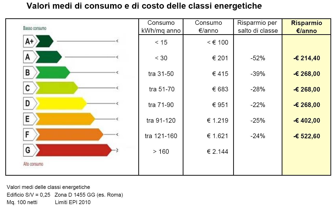 Tabella classi energetiche edifici energy service group - Categoria a3 casa ...